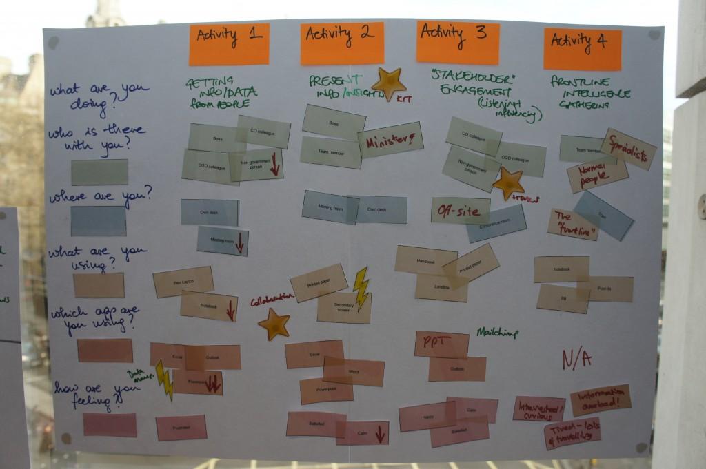User workshop